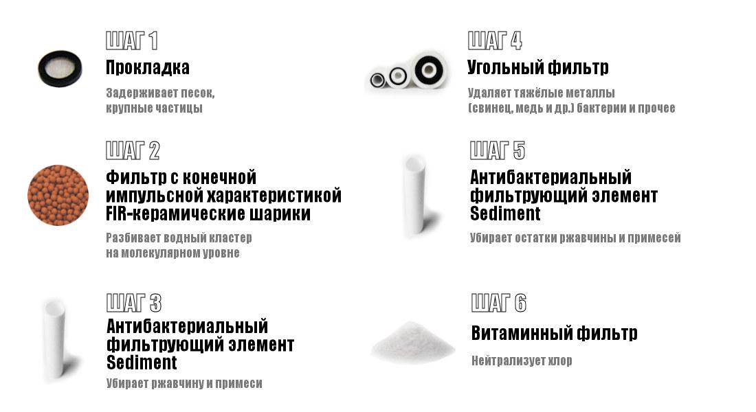 Шести-ступенчатая очистка Универсального фильтра VitaPure